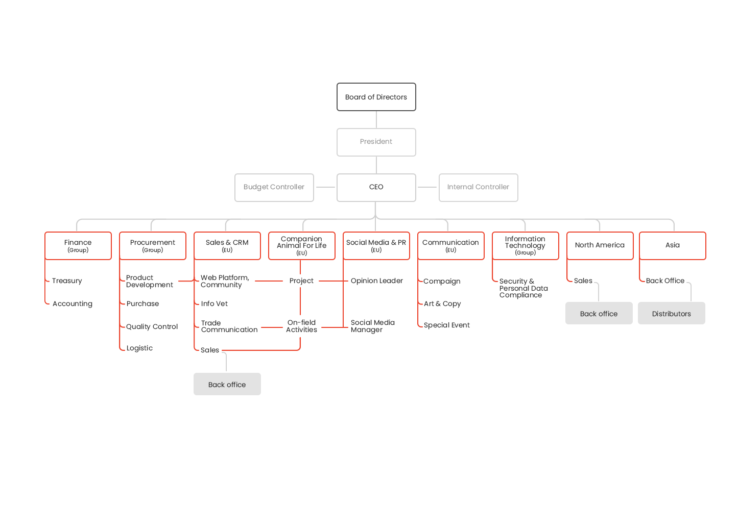 Almo Nature Organisation Chart
